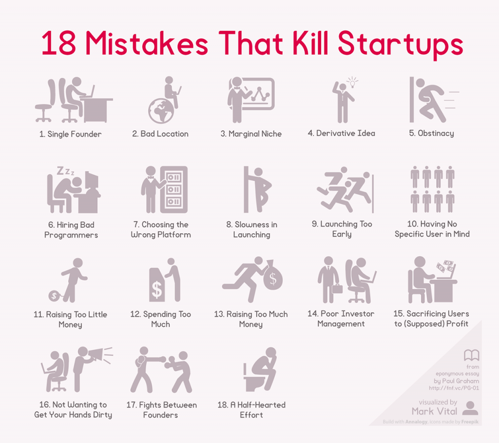 3040515-inline-i-2-18-mistakes-that-kill-startups-visualized